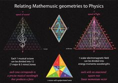 Relating Music to Physics through the application of equilateral Planck energy momenta quanta of Tetryonic theory to musical notes and scaled Octaves
