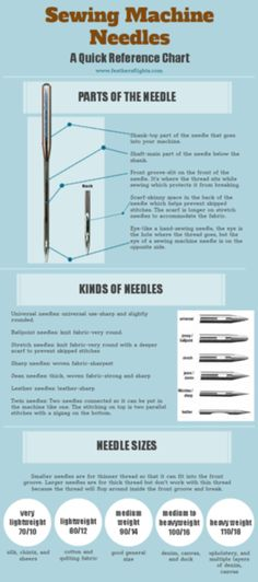 Sewing machine needle - reference guide