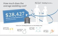 infographic the national average cost of a wedding is 28427