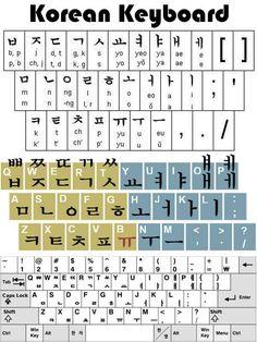 Teclado Hangul ( coreano )