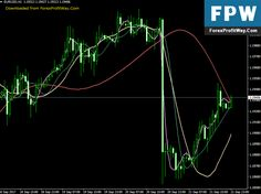 Download FATL Free Forex Indicator For Mt4