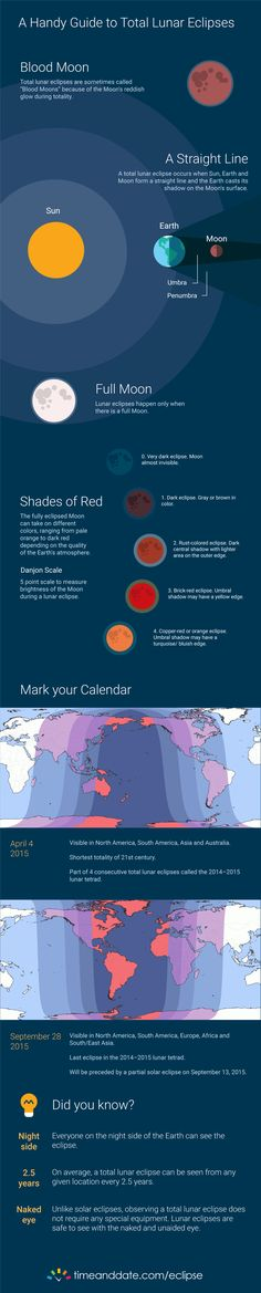 Infographics of Total Lunar Eclipse