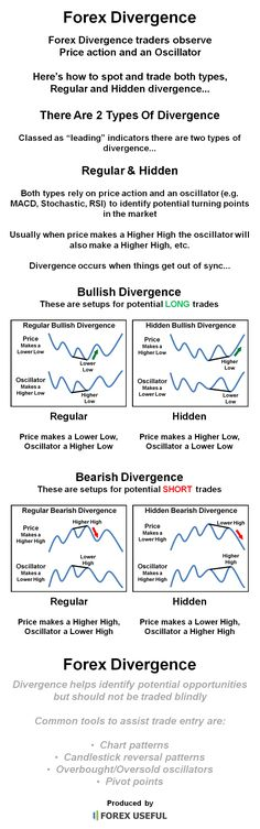Forex Divergence traders observe Price action and an Oscillator, here's how to spot and trade both Regular and Hidden divergence...