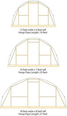 Hoop House Plans Free The Best You Ll Find On The Internet Greenhouse Plans Home Greenhouse Build A Greenhouse