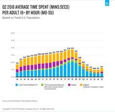 Q2 2018 average time spent