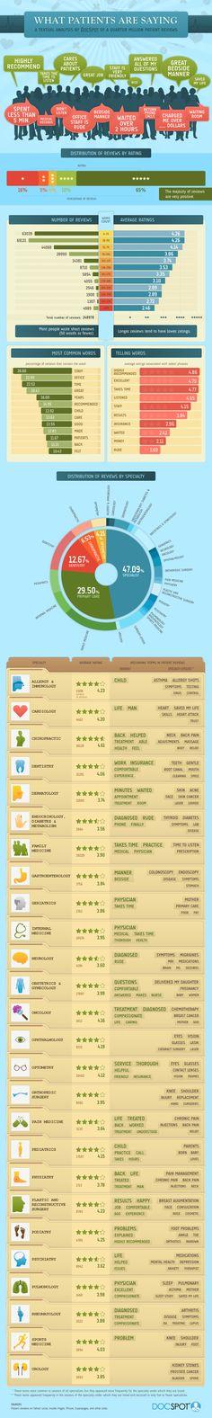 Infographic analysis of a quarter million patient reviews.
