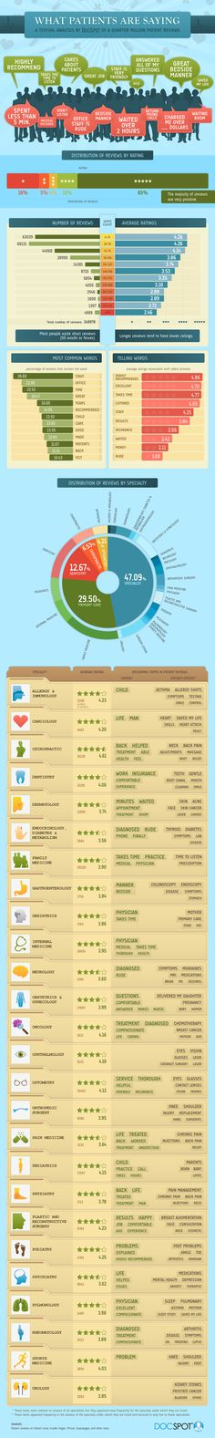 The infographic shown here is a visual representation of text data analysis from a quarter million online doctor reviews at DocSpot. Paying attention to language used by patients, what information can we glean from this representation as we transition to the Patient Centered Medical Home model?