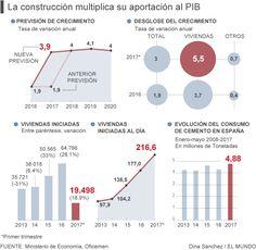 El Gobierno, en el cuadro macroeconómico que presentó el 31 de marzo, estimó que la tasa de crecimiento de la construcción en 2017 sería del 1,9%, con lo que igualaría la que regis