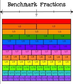 Math Rules on Pinterest | Multiplication, Math and Fractions