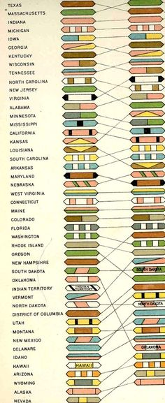 1900, The folding plate Rank of states and territories in population at each census
