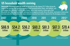 Recovery from the Great #Recession: US household wealth reviving