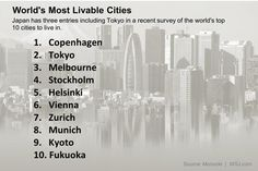 The world's most livable cities (according to WSJ's Facebook followers) http://on.wsj.com/1nYa19U  pic.twitter.com/SHbR84zJML