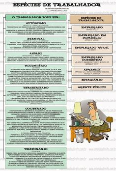 EspéCies De Trabalhador Mental Map, Student Life, Law School, Research, Good To Know, Finance, How To Plan, Education, Learning
