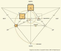 The pyramid curve exactly match earth's radius. 2x the perimeter of the bottom of the granite coffer X 10**8 is the sun's mean radius.{ 270.45378502 PI* 10**8 = 427,316 miles}Theres a universal relationship betw the diameter of a circle and its circumference. The ht of the Pyramid's apex is 5,812.98 in, and ea side is 9,131 in fr corner to corner. If the circumference of Pyramid is divided by 2x its ht (the diameter of a circle is 2x the radius), the result is 3.14159, w/c just happens to…