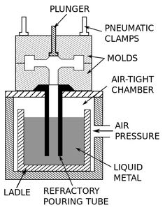 Schematic of the low-pressure permanent mold casting process Sand Casting, Metal Casting, Investment Casting, Plaster Molds, Liquid Metal, Surface Finish, Metal Working, It Cast, Education