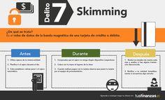 Sikimming.- Es el robo de datos de la banda magnética de una tarjeta de crédito o débito.