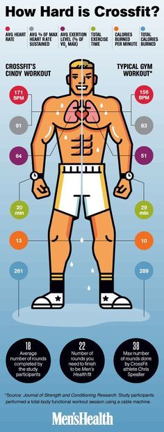 How Many Calories Does CrossFit Really Burn? - Is the popular workout doing as much for you as a typical half-hour at the gym? - crossfit infographic - When scientists at Kennesaw State University studied Cindy, one of the fitness brand's benchmark timed