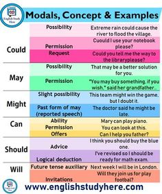 Modals, Concept & Examples - English Study Here English Grammar Notes, Teaching English Grammar, English Grammar Worksheets, English Verbs, English Sentences, English Writing Skills, Grammar And Vocabulary, Grammar Lessons, English Vocabulary Words