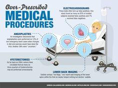 The Most Over-Prescribed Medical Procedures - Medical Billing and Coding Certification
