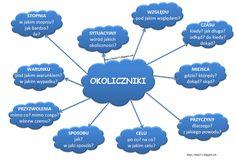 Learn Polish, Polish Language, Language Study, Mindfulness, Classroom, Science, Education, Learning, School
