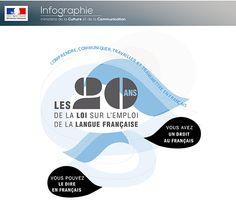 [Infographie] Les 20ans de la loi sur l'emploi de la langue française - Partie 0