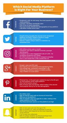 Our infographic lists the ins and outs of the top social media platforms to help you determine where you should be focusing your business marketing campaigns. Let us know which social media platforms have worked best for you. Plan Marketing, Marketing Proposal, Marketing Plan Template, Inbound Marketing, Affiliate Marketing, Content Marketing, Marketing Companies, Branding Template, Marketing Communications