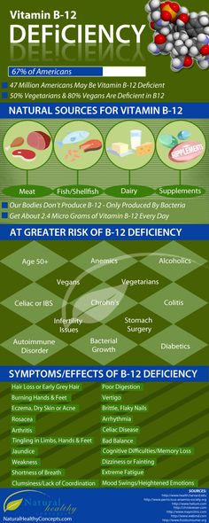 Vitamin B-12 Deficiency [INFOGRAPHIC]