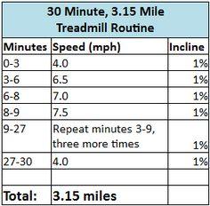 30 Minute, 3.15 Mile Treadmill Routine