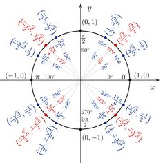 File:Unit circle angles color.svg