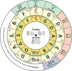 I have revised my transposing chord wheel/circle of fifths tool this week. It is now a three-ring version. You can click on the image on the right to download the PDF. The outer ring shows the Roma…