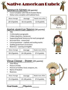 scoring rubric for Native American research report/poster Social Studies Projects, 3rd Grade Social Studies, Social Studies Worksheets, Social Studies Activities, Teaching Social Studies, Teaching History, History Education, Teaching Tools, Native American Lessons