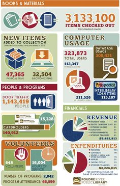 Poudre River Public Library 2013 Community Report for web2-2