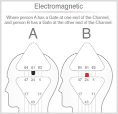 Better Relating Through Human Design - Electromagnetic