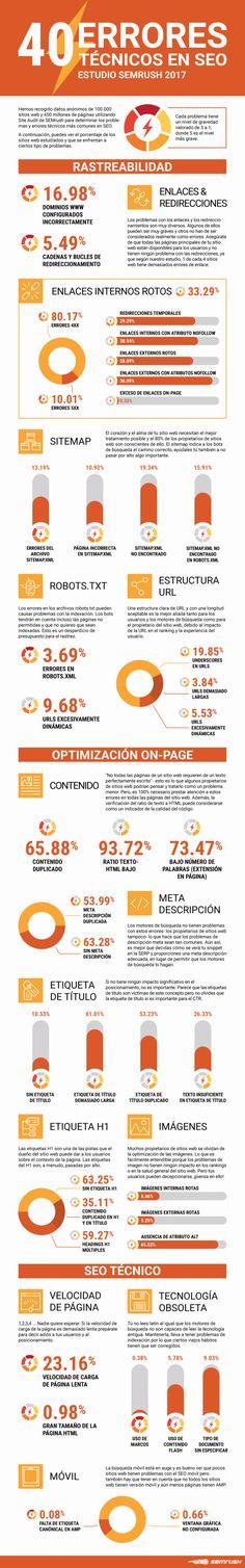 40 Errores técnicos en SEO #infografia