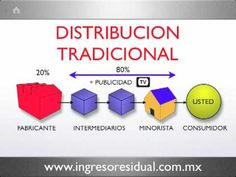 Entendiendo la oportunidad Amway - YouTube