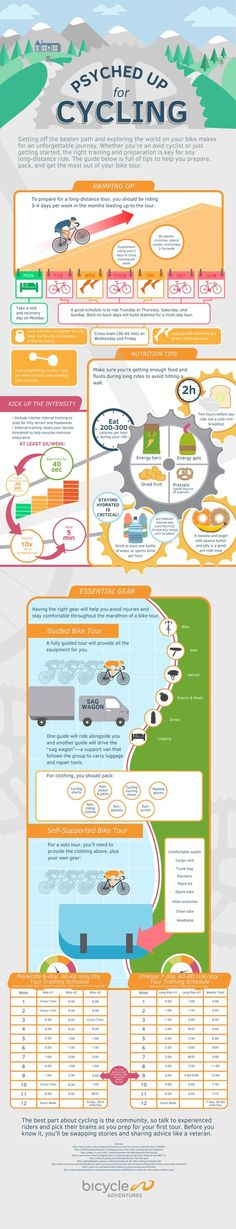 Psyched for Cycling: Preparing for a Bike Tour   Bicycle Adventures Infographic: