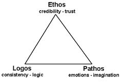 what does pathos mean in english