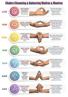 A table of meanings colors symbols signs and gestures for chakras mudras and mantras. Image of the positions of the hands with mantras matching colors and chakras with detailed descriptions. Yoga Kundalini, Chakra Meditation, Spiritual Meditation, Pranayama, Meditation Music, Yoga Mantras, Yoga Inspiration, Les Chakras, Body Chakras