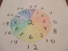 Waldorf Multiplication Wheel