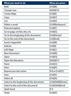 Epic Charting Shortcuts