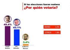 Una encuesta realizada por la firma peruana de investigación CIT Opinión y Mercado,  dada a conocer ayer,  indicaque de mantenerse la actual tendencia las elecciones presidenciales del próximo