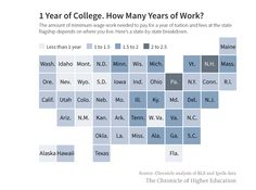 There are 8 states where a part-time minimum wage job will earn enough in a year to pay tuition. And that doesn't even count room and board.