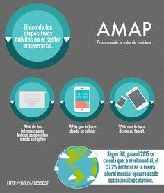 El uso de los dispositivos móviles en el sector empresarial.