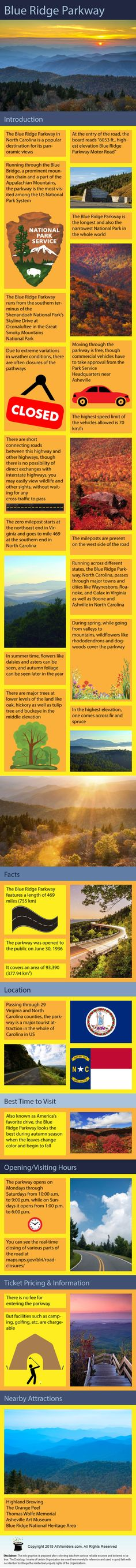 What is Blue Ridge Parkway - Infographic showing facts and information about Blue Ridge Parkway in North Carolina, USA.