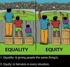 IISC has long believed that this image, illustrating the difference between equality and equity, is worth a thousand words. As a gift to the world of equity practitioners, IISC engaged artist Angus… Social Change, Social Work, Social Media, Martial, Dankest Memes, Funny Memes, Hilarious, Gender Equity, Social Issues