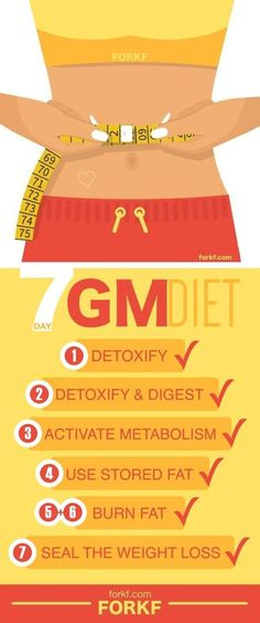 7-Day GM Diet Meal Plan