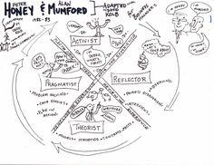 Kolb Learning Styles Mumford learning styles
