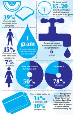 Only 1 in 20 people wash their hands properly after going to the toilet, a study revealed earlier this month. Metro asks why so many of us are putting our health in jeopardy every time we go to the loo.