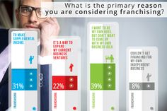 What is the primary reason you are considering franchising?