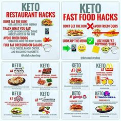 Keto Meal Plan, Meal Prep, Keto Fast Food Options, Keto Restaurant, Restaurant Guide, Keto On The Go, Keto Food List, Paleo Food, Paleo Diet